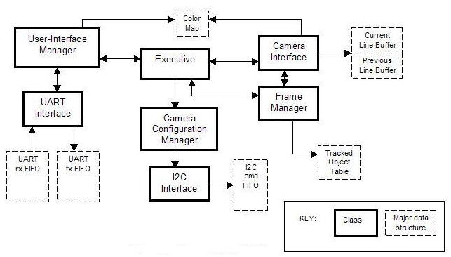 building robots instead of sleepingfigure   avrcam embedded software block diagram